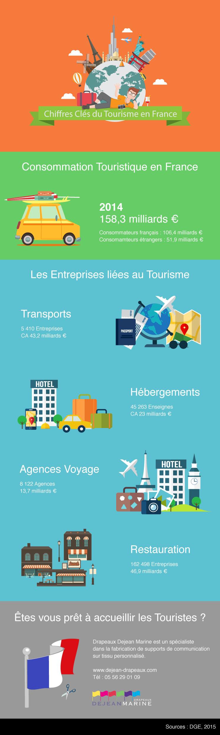 Chiffres clés marché du tourisme en France, 2015.