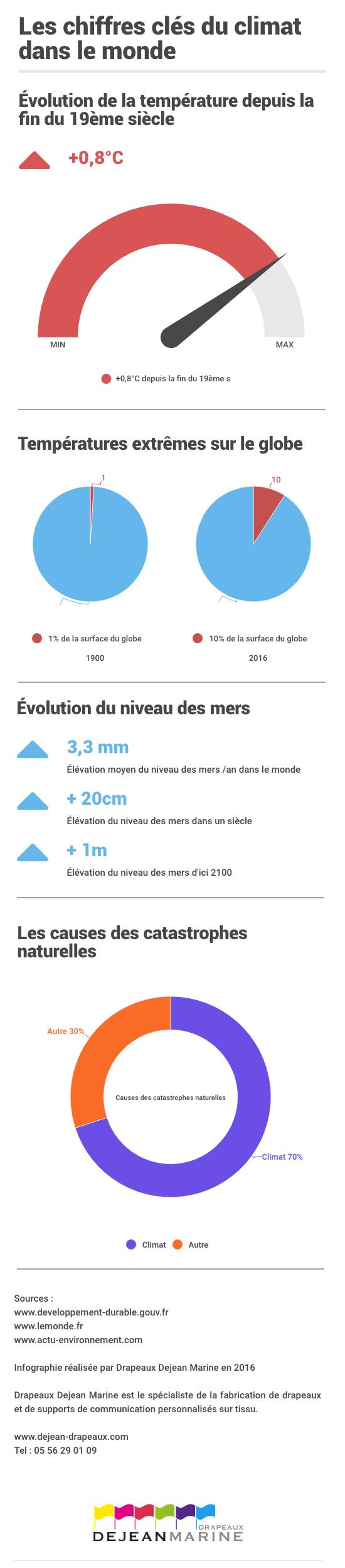 Infographie Les Chiffres Cles Du Climat Dans Le Monde Drapeaux Dejean Marine