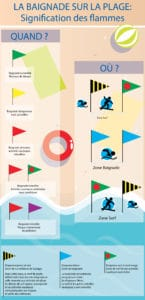 Infographie plage - SECURITE-PLAGE