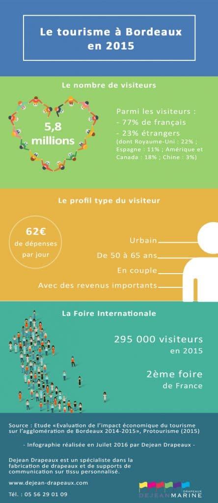 Le tourisme à Bordeaux en 2015 : chiffres clés