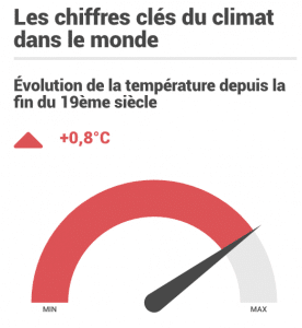Les chiffres clés du climat dans le monde