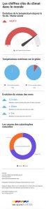 Les chiffres clés du climat dans le monde infographie