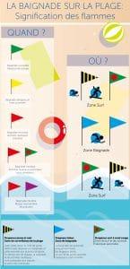 Infographie - Sécurité sur la plage