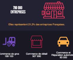 Les chiffres clés du commerce en France